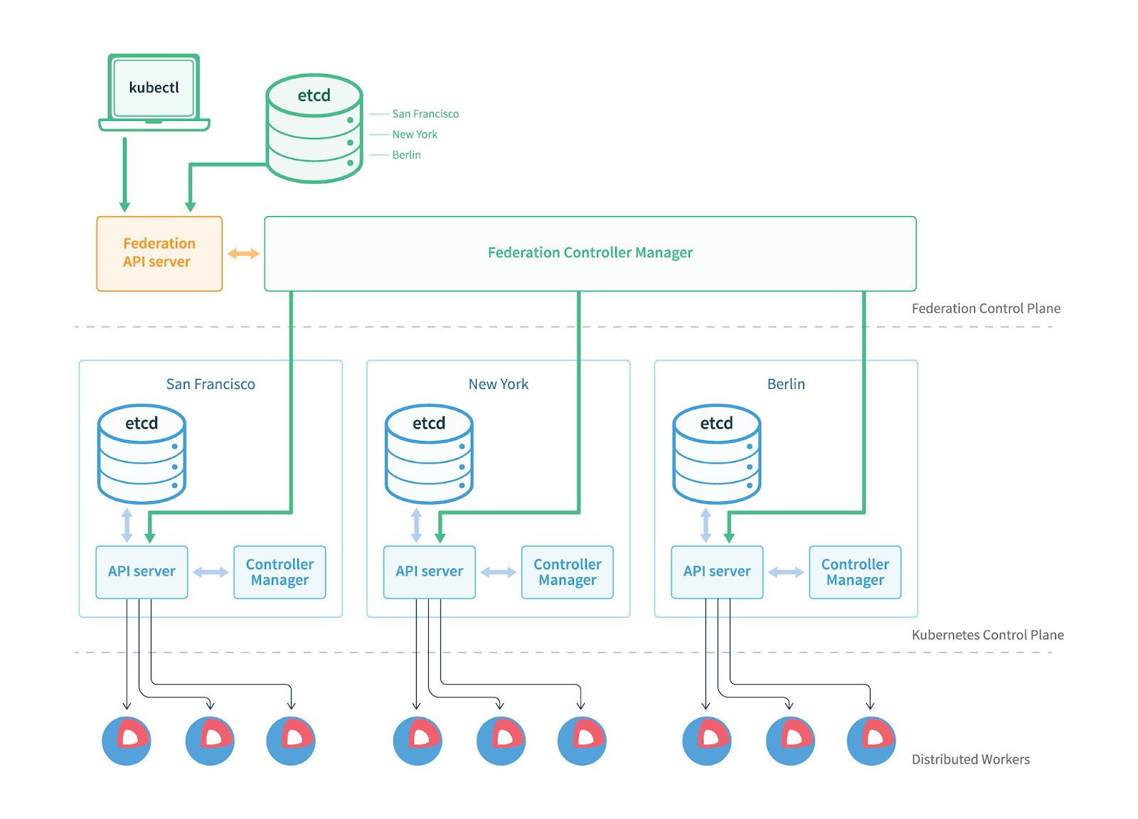 Istio: Multi-Cluster Federation and Hybrid Cloud